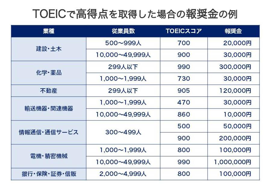 TOEICで報奨金を出す業種一覧