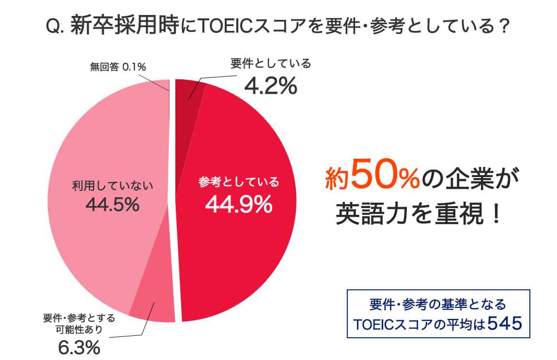 英語力があると採用に有利だとわかる円グラフ