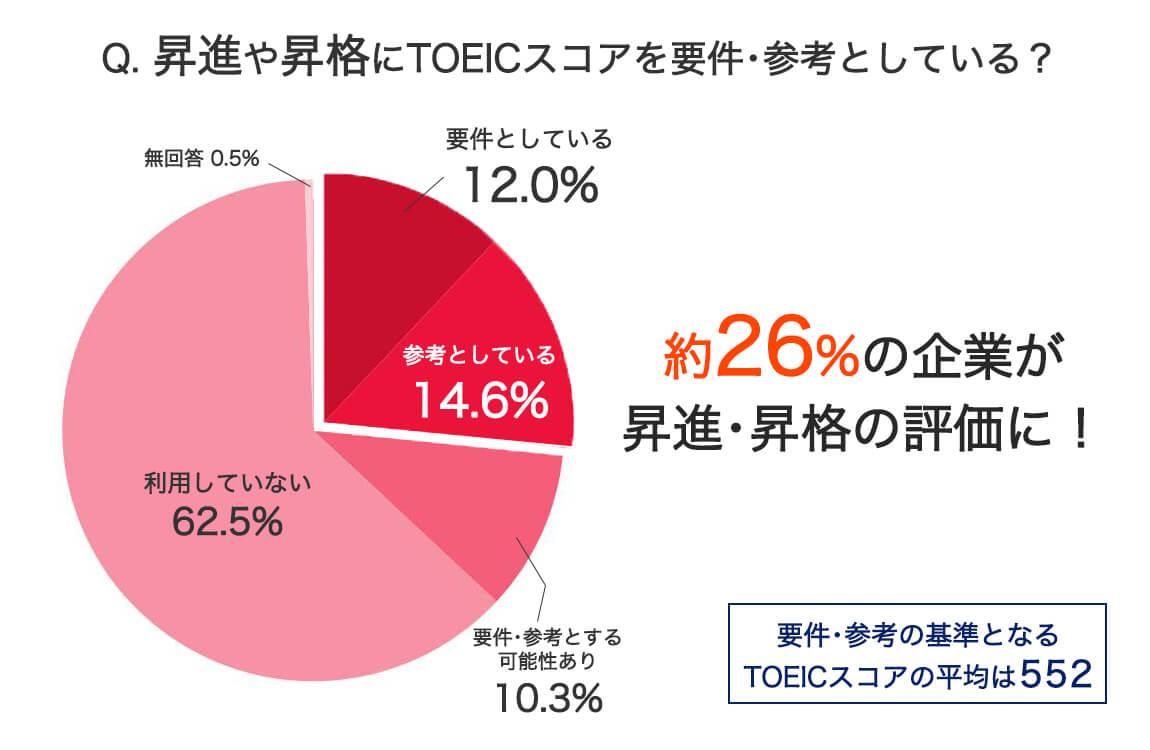 企業は昇進・昇格でTOEICを重視するか